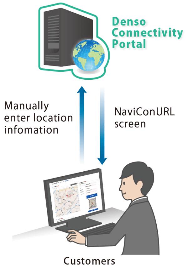 NaviCon Service Overview